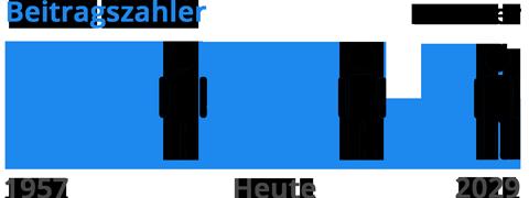 altervorsorge-in-deutschland